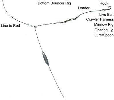 for bottom salmon jig bouncing