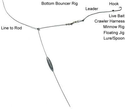 Bottom bouncing techniques wawang lake resort for Best fishing line for walleye