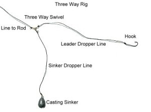 Carolina rig wawang lake resort for Types of fishing sinkers