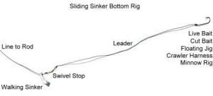 slide rig