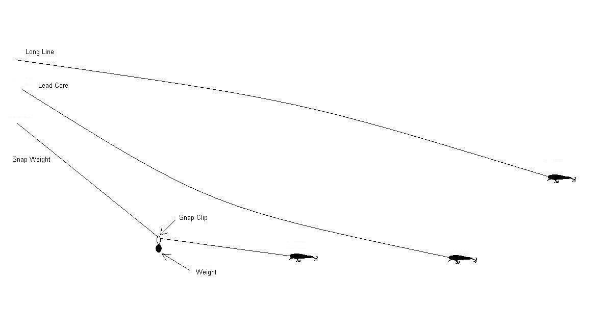 Trolling tools for fishing wawang lake resort for Fishing line weight guide