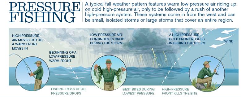 Barometric pressure wawang lake resort for Barometric pressure forecast for fishing